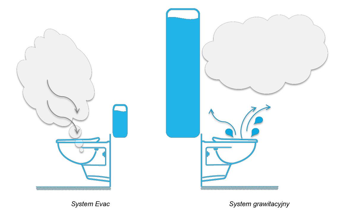 toaleta podcisnieniowa zużycie wody pevac